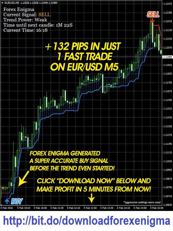 Forex Enigma - New scalping indicator for M1 & M5